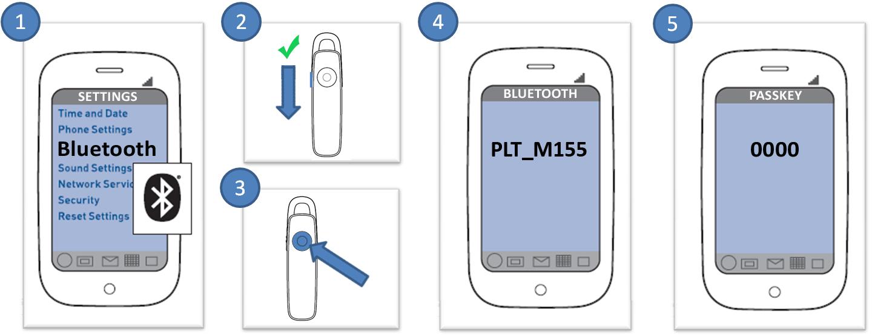 M155 Standard Pairing Process