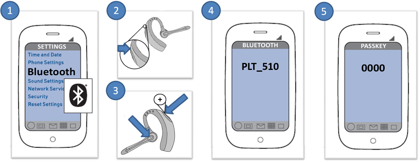 Image of the Voyager 510S cell phone pairing process